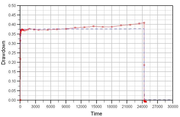 tethys -consulenza ambientale e idrogeologica - Studio di fattibilità per l'abbassamento della falda