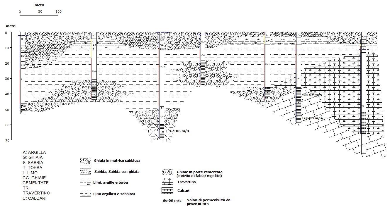 tethys -modellazione matematica - sito di un acquifero in roccia per la progettazione dei sistemi di messa in sicurezza e bonifica